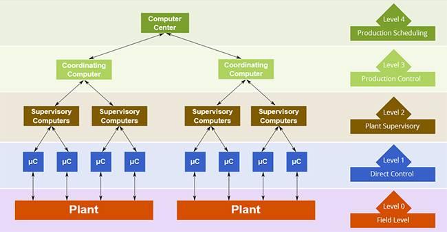 DCS的结构