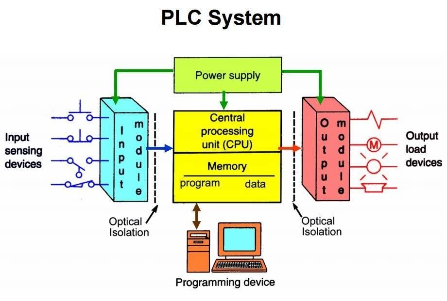 PLC结构